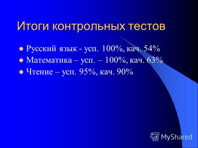 Итоги контрольных тестов Русский язык - усп. 100%, кач. 54% Математика – усп. – 100%, кач. 63% Чтение – усп. 95%, кач. 90%