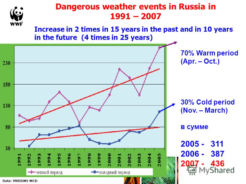 Dangerous weather events in Russia in 1991 – 2007 Increase in 2 times in 15 years in the past and in 10 years in the future (4 times in 25 years) Source: Roshydromet, 2005. Strategical forecast of climate change in the Russian Federation on the perio