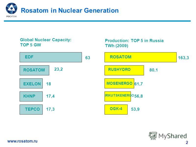 www.rosatom.ru Rosatom in Nuclear Generation 2 EDF ROSATOM EXELON KHNP TEPCO ROSATOM RUSHYDRO MOSENERGO IRKUTSKENERGO OGK-4 Global Nuclear Capacity: TOP 5 GW Production: TOP 5 in Russia TWh (2009) 63 23,2 18 17,4 17,3 163,3 80,1 61,7 56,8 53,953,9