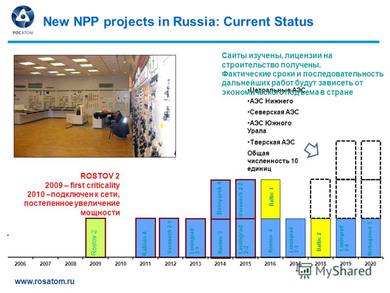 www.rosatom.ru New NPP projects in Russia: Current Status 200620072008200920102011201220132014201520162017201820192020 Kalinin 4 Voronezh 2-1 Rostov 2 -Voronezh 2-2 Rostov 3 Rostov 4 Leningrad 2-1 Leningrad 2-2 Leningrad 2-3 Beloyarsk 4 Leningrad 2-4
