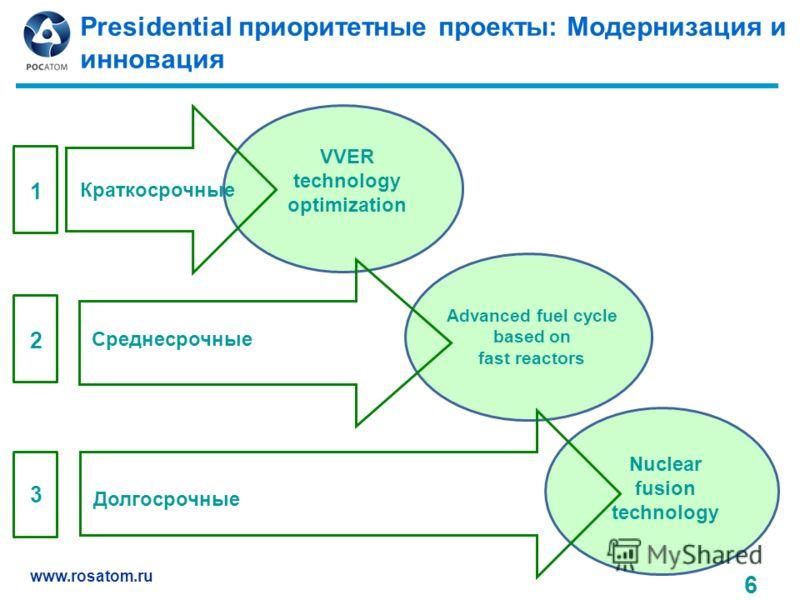 www.rosatom.ru Presidential приоритетные проекты: Модернизация и инновация 6 Краткосрочные Среднесрочные Долгосрочные VVER technology optimization Advanced fuel cycle based on fast reactors 1 2 3 Nuclear fusion technology