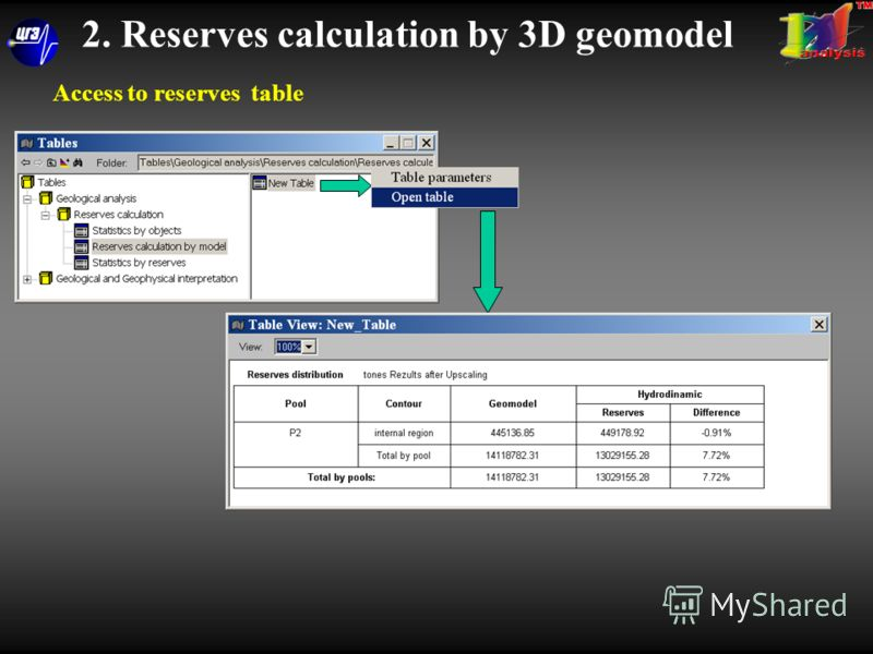 Access to reserves table 2. Reserves calculation by 3D geomodel