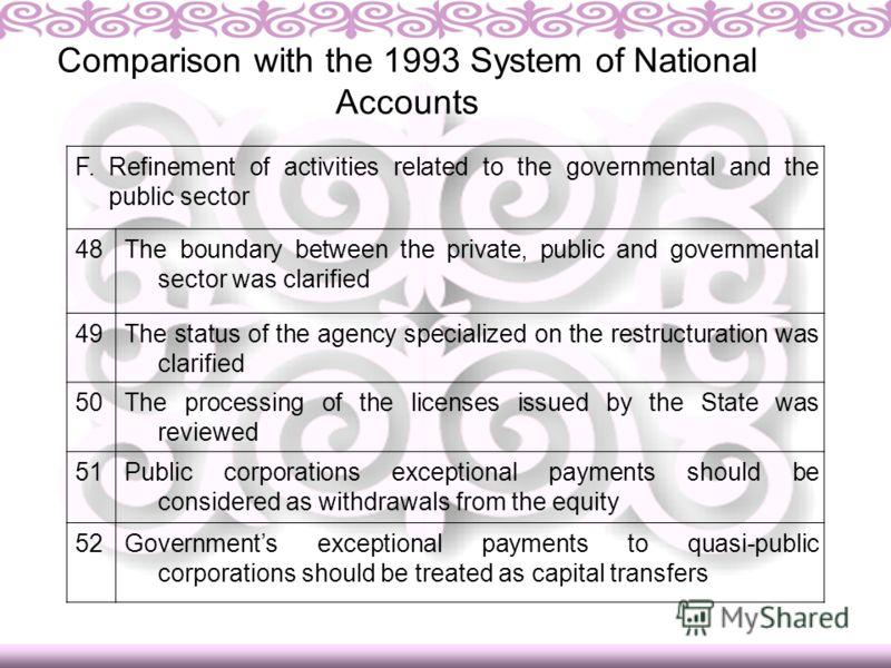 Финансовая деятельность Данные Национального банка о количестве обменных бюро, имеющих лицензию на ведение обменных операций Данные о доходах и расходах по юридическим лицам, численности занятых в них Comparison with the 1993 System of National Accou