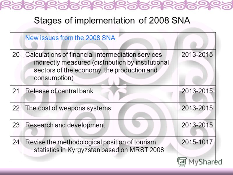 Stages of implementation of 2008 SNA New issues from the 2008 SNA 20Calculations of financial intermediation services indirectly measured (distribution by institutional sectors of the economy, the production and consumption) 2013-2015 21Release of ce