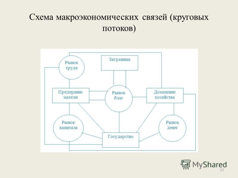 22 Схема кругооборота национальной экономики