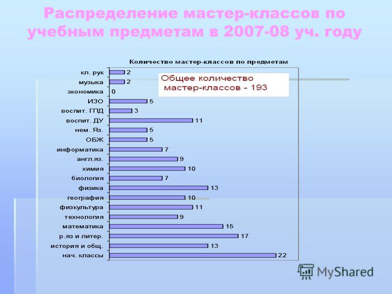 Распределение мастер-классов по учебным предметам в 2007-08 уч. году