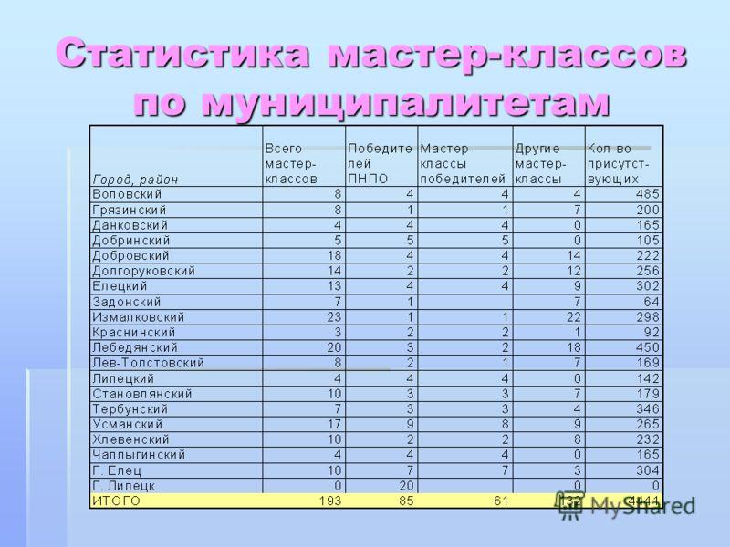 Статистика мастер-классов по муниципалитетам
