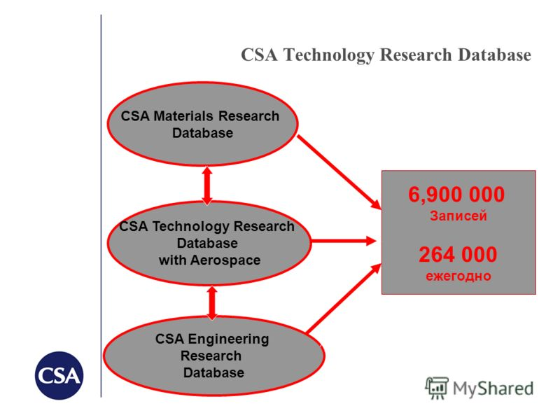 CSA Technology Research Database СSA Materials Research Database CSA Technology Research Database with Aerospaсe CSA Engineering Research Database 6,900 000 Записей 264 000 ежегодно