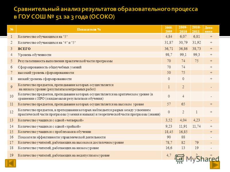 Показатели % 2008- 2009 2009- 2010 2010- 2011 Дина- мика 1 Количество обучающихся на