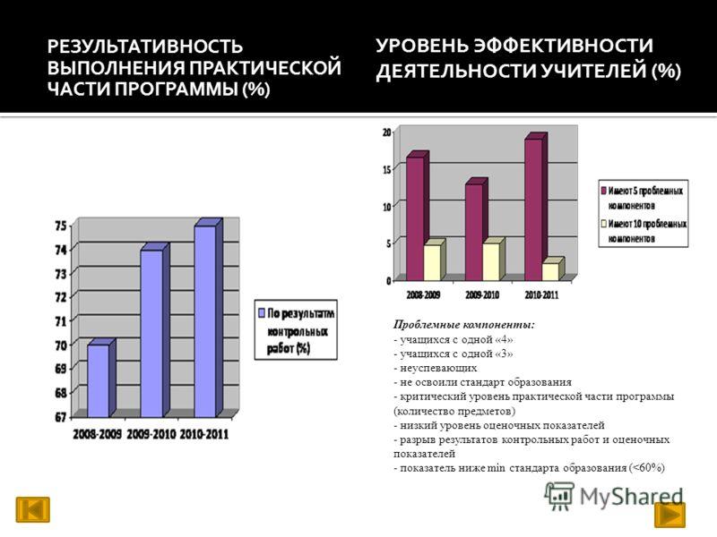 РЕЗУЛЬТАТИВНОСТЬ ВЫПОЛНЕНИЯ ПРАКТИЧЕСКОЙ ЧАСТИ ПРОГРАММЫ (%) УРОВЕНЬ ЭФФЕКТИВНОСТИ ДЕЯТЕЛЬНОСТИ УЧИТЕЛЕЙ (%) Проблемные компоненты: - учащихся с одной «4» - учащихся с одной «3» - неуспевающих - не освоили стандарт образования - критический уровень п
