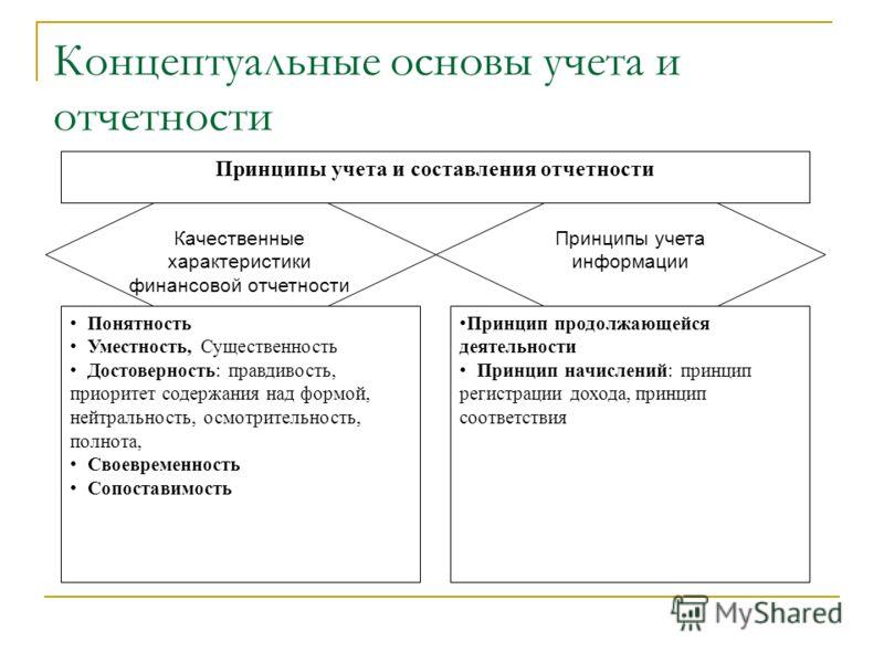 Концептуальные основы учета и отчетности Качественные характеристики финансовой отчетности Принципы учета информации Принципы учета и составления отчетности Понятность Уместность, Существенность Достоверность: правдивость, приоритет содержания над фо