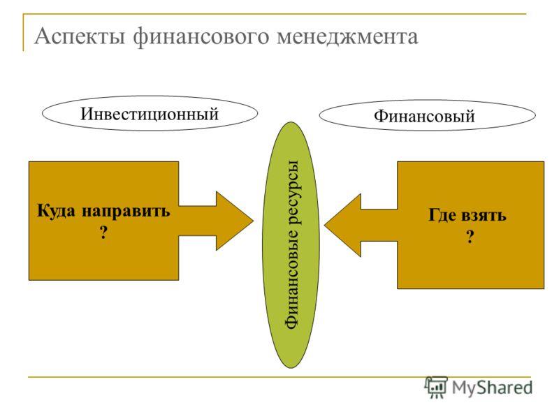 Аспекты финансового менеджмента Где взять ? Куда направить ? Финансовый Инвестиционный Финансовые ресурсы
