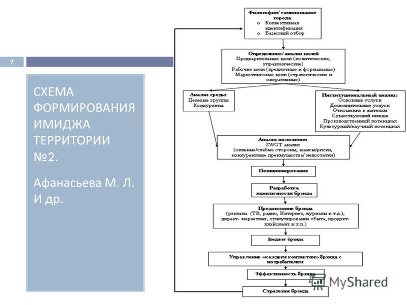 СХЕМА ФОРМИРОВАНИЯ ИМИДЖА ТЕРРИТОРИИ 2. Афанасьева М. Л. И др. 7