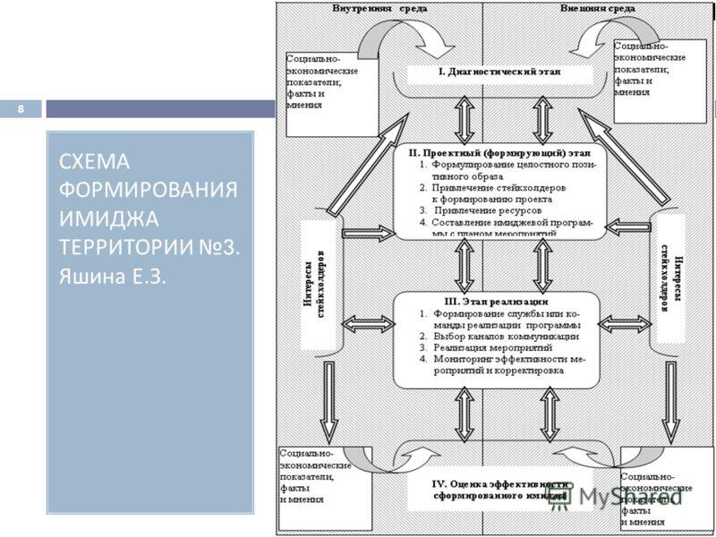 СХЕМА ФОРМИРОВАНИЯ ИМИДЖА ТЕРРИТОРИИ 3. Яшина Е. З. 8