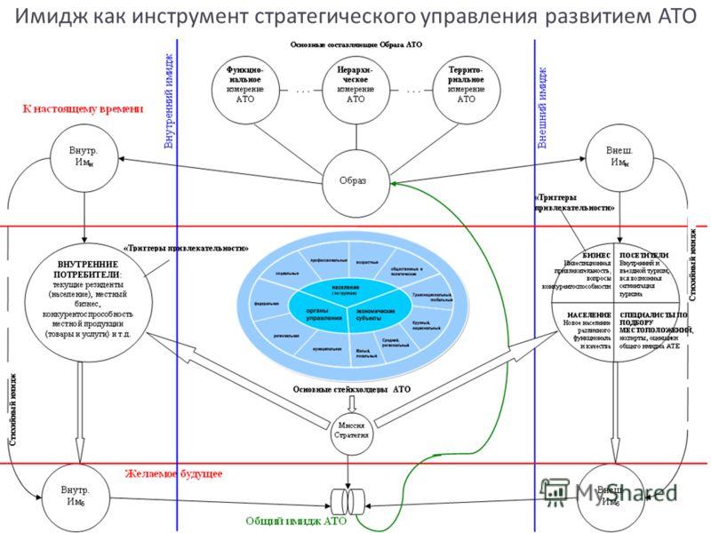 9 Имидж как инструмент стратегического управления развитием АТО 9