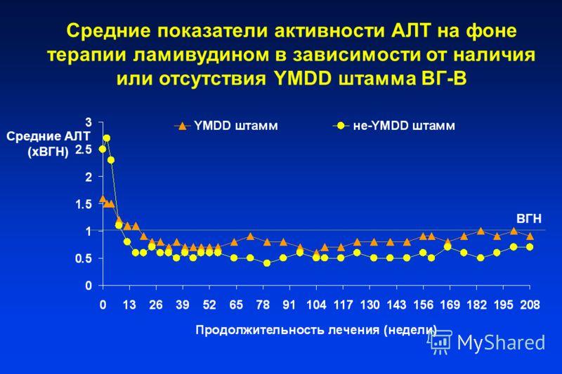 Средние показатели активности AЛT на фоне терапии ламивудином в зависимости от наличия или отсутствия YMDD штамма ВГ-В Средние AЛT (xВГН) ВГН