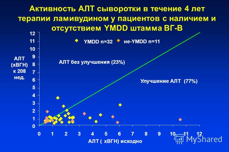 Активность AЛT сыворотки в течение 4 лет терапии ламивудином у пациентов с наличием и отсутствием YMDD штамма ВГ-В 0 1 2 3 4 5 6 7 8 9 10 11 12 0123456789101112 AЛT (xВГН) исходно YMDD n=32 не-YMDD n=11 AЛT без улучшения (23%) Улучшение AЛT (77%) AЛT