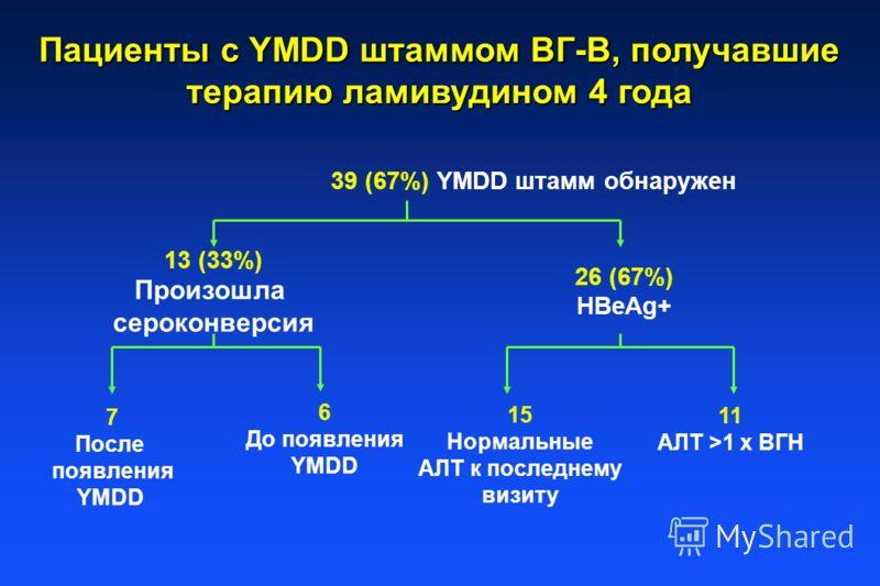 Пациенты с YMDD штаммом ВГ-В, получавшие терапию ламивудином 4 года 39 (67%) YMDD штамм обнаружен 13 (33%) Произошла сероконверсия 26 (67%) HBeAg+ 7 После появления YMDD 6 До появления YMDD 11 AЛT >1 x ВГН 15 Нормальные AЛT к последнему визиту