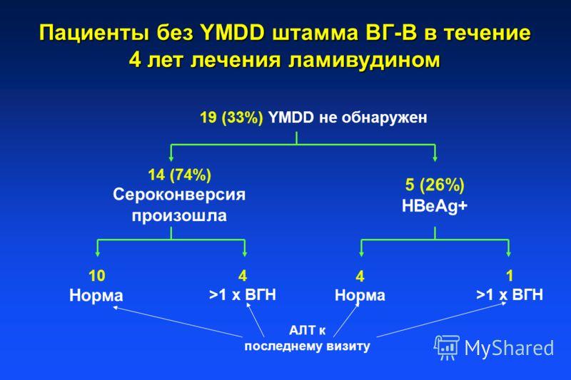 Пациенты без YMDD штамма ВГ-В в течение 4 лет лечения ламивудином 19 (33%) YMDD не обнаружен 14 (74%) Сероконверсия произошла 5 (26%) HBeAg+ 10 Норма 4 >1 x ВГН 4 Норма 1 >1 x ВГН AЛT к последнему визиту