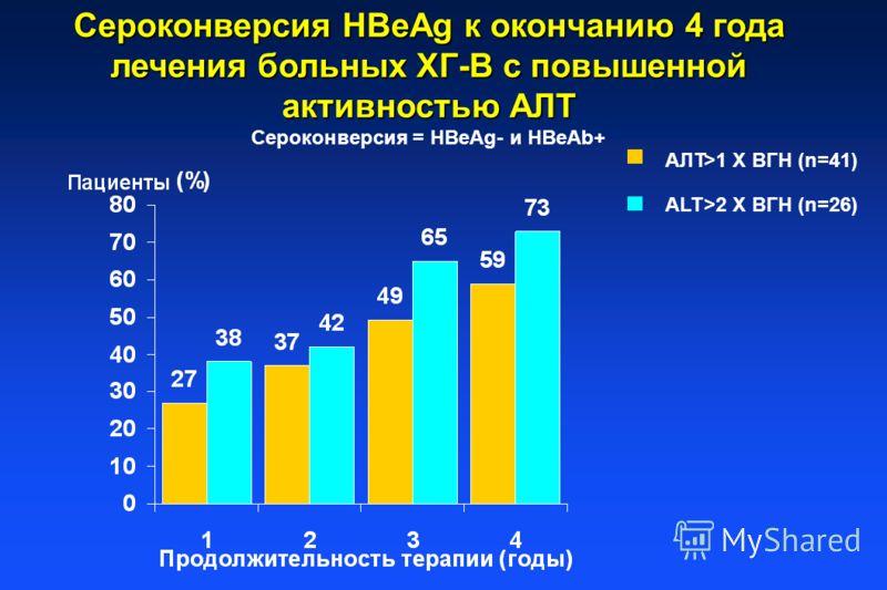 Сероконверсия HBeAg к окончанию 4 года лечения больных ХГ-В с повышенной активностью АЛТ Сероконверсия = HBeAg- и HBeAb+ AЛT>1 X ВГН (n=41) ALT>2 X ВГН (n=26)