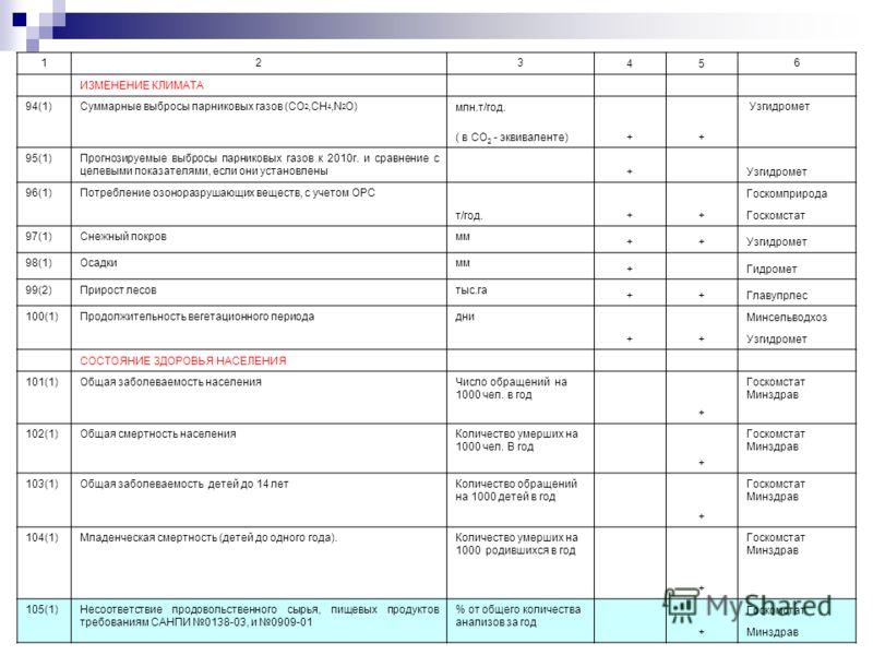 123 45 6 ИЗМЕНЕНИЕ КЛИМАТА 94(1)Суммарные выбросы парниковых газов (СО 2,СН 4,N 2 O) млн.т/год. ++ Узгидромет ( в СО 2 - эквиваленте) 95(1)Прогнозируемые выбросы парниковых газов к 2010г. и сравнение с целевыми показателями, если они установлены + Уз
