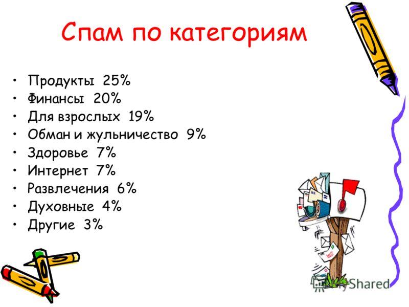 Спам по категориям Продукты 25% Финансы 20% Для взрослых 19% Обман и жульничество 9% Здоровье 7% Интернет 7% Развлечения 6% Духовные 4% Другие 3%