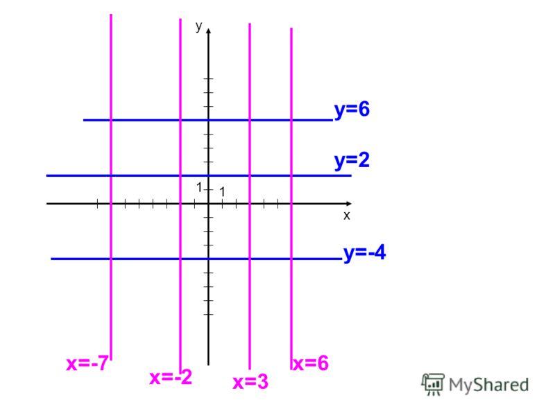 х у 1 1 у=-4 у=6 у=2 х=-7 х=-2 х=3 х=6