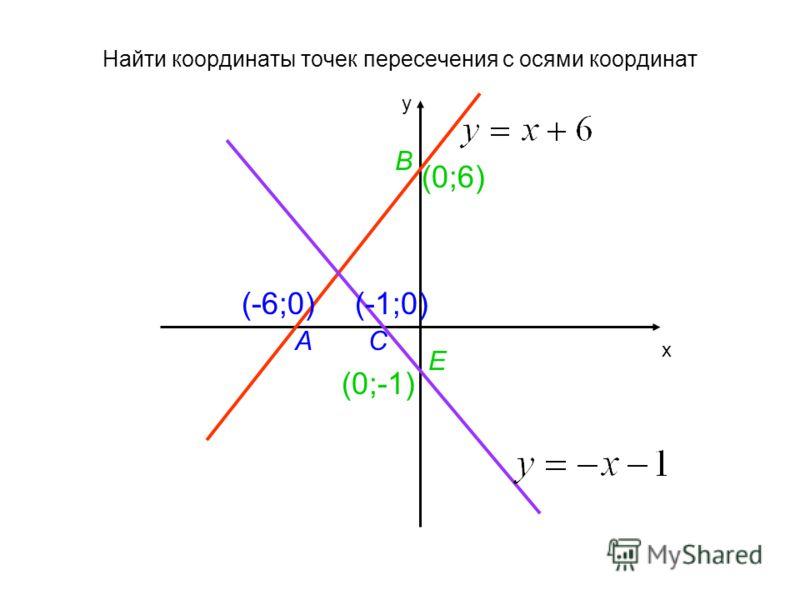Найти координаты точек пересечения с осями координат х у АС В Е (-6;0) (0;-1) (0;6) (-1;0)