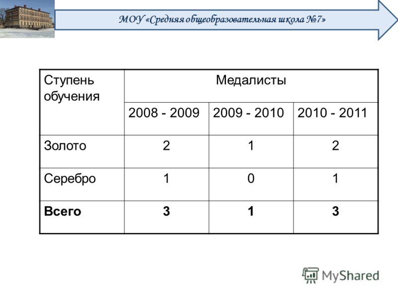 Ступень обучения Медалисты 2008 - 20092009 - 20102010 - 2011 Золото212 Серебро101 Всего313 МОУ «Средняя общеобразовательная школа 7»