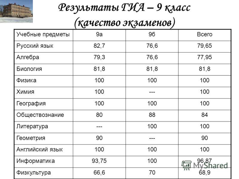 Результаты ГИА – 9 класс (качество экзаменов) Учебные предметы9а9бВсего Русский язык82,776,679,65 Алгебра79,376,677,95 Биология81,8 Физика100 Химия100---100 География100 Обществознание808884 Литература---100 Геометрия90---90 Английский язык100 Информ