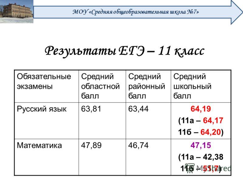 Результаты ЕГЭ – 11 класс Обязательные экзамены Средний областной балл Средний районный балл Средний школьный балл Русский язык63,8163,4464,19 (11а – 64,17 11б – 64,20) Математика47,8946,7447,15 (11а – 42,38 11б – 51,7) МОУ «Средняя общеобразовательн