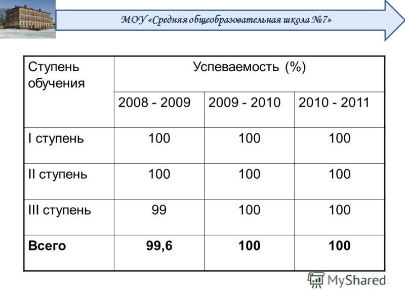 Ступень обучения Успеваемость (%) 2008 - 20092009 - 20102010 - 2011 I ступень100 II ступень100 III ступень99100 Всего99,6100 МОУ «Средняя общеобразовательная школа 7»