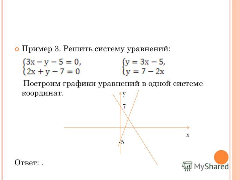 Пример 3. Решить систему уравнений: Построим графики уравнений в одной системе координат. Ответ:. 7 -5 x y