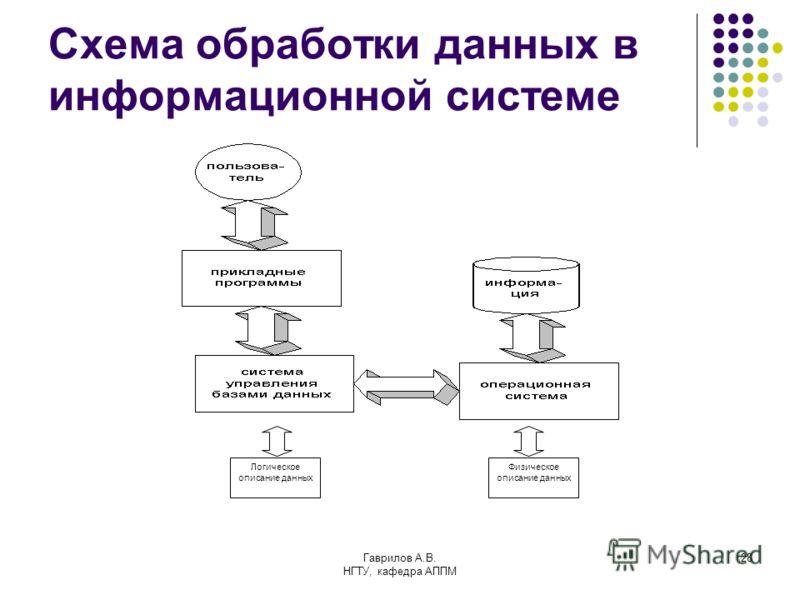 Гаврилов А.В. НГТУ, кафедра АППМ 28 Схема обработки данных в информационной системе Логическое описание данных Физическое описание данных