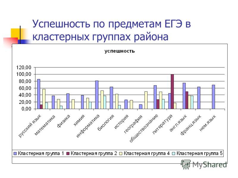 Успешность по предметам ЕГЭ в кластерных группах района