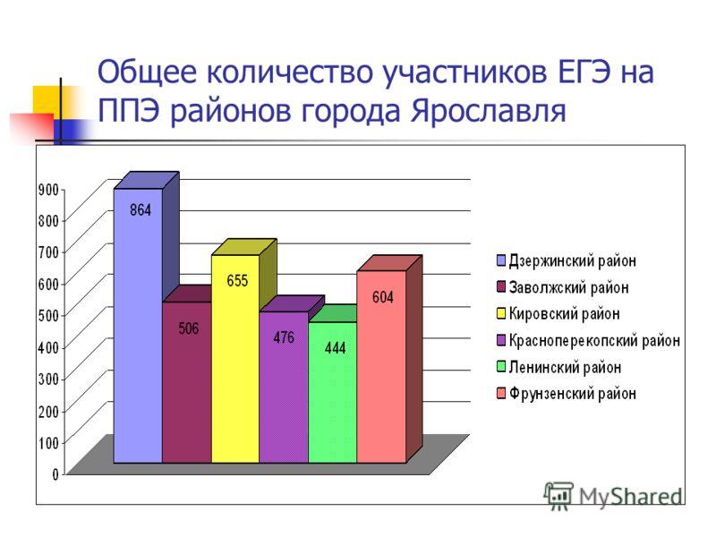 Общее количество участников ЕГЭ на ППЭ районов города Ярославля