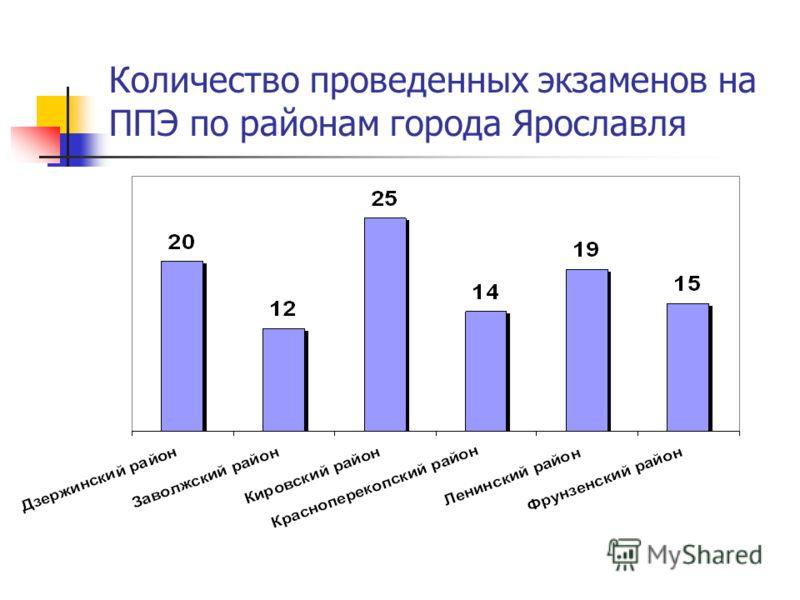 Количество проведенных экзаменов на ППЭ по районам города Ярославля