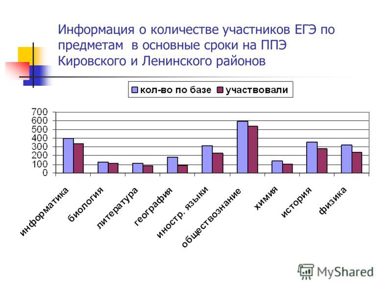 Информация о количестве участников ЕГЭ по предметам в основные сроки на ППЭ Кировского и Ленинского районов