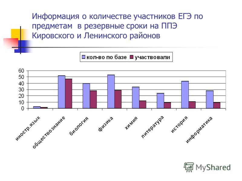 Информация о количестве участников ЕГЭ по предметам в резервные сроки на ППЭ Кировского и Ленинского районов