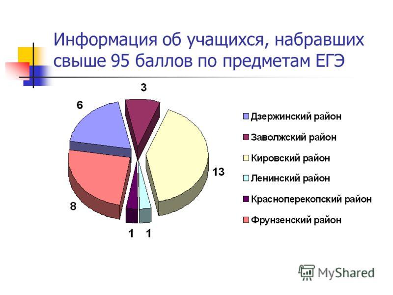 Информация об учащихся, набравших свыше 95 баллов по предметам ЕГЭ
