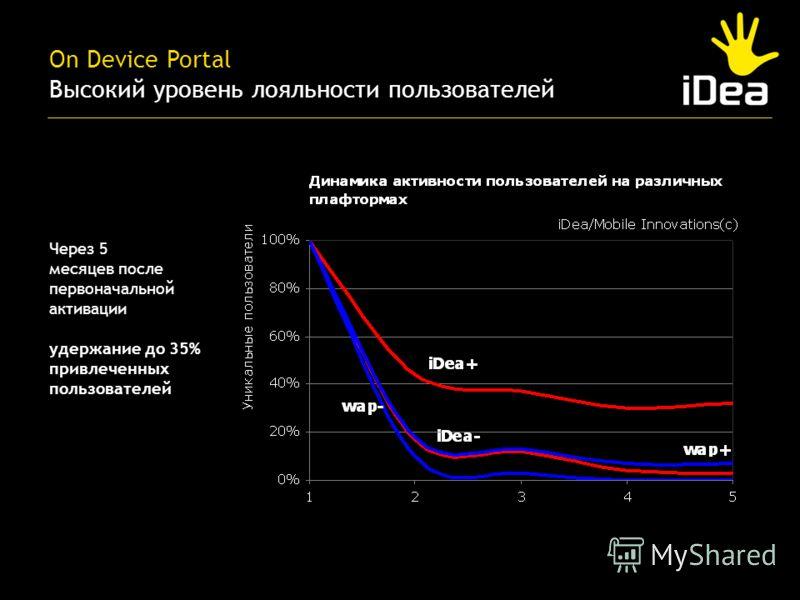 Через 5 месяцев после первоначальной активации удержание до 35% привлеченных пользователей On Device Portal Высокий уровень лояльности пользователей