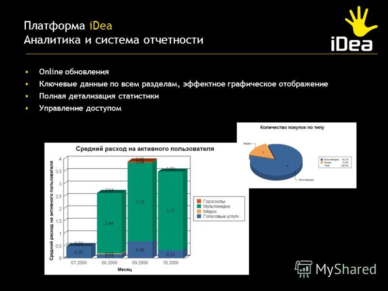 Online обновления Ключевые данные по всем разделам, эффектное графическое отображение Полная детализация статистики Управление доступом Платформа iDea Аналитика и система отчетности