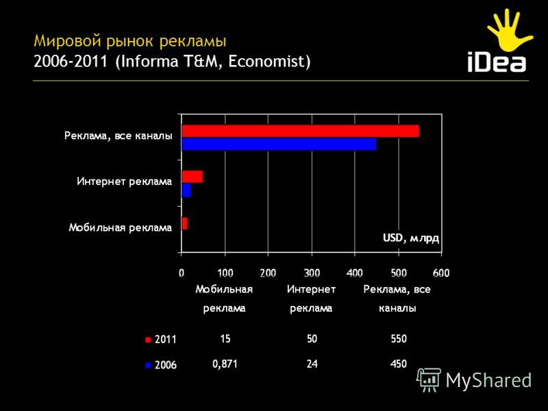 Мировой рынок рекламы 2006-2011 (Informa T&M, Economist)