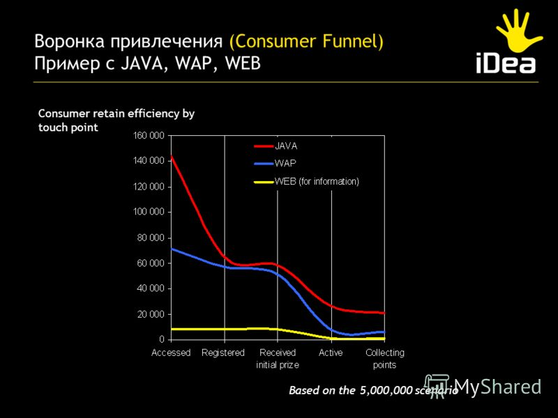 Воронка привлечения (Consumer Funnel) Пример с JAVA, WAP, WEB Consumer retain efficiency by touch point Based on the 5,000,000 scenario