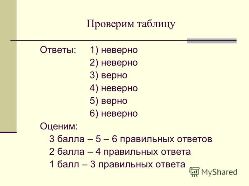 Проверим таблицу Ответы: 1) неверно 2) неверно 3) верно 4) неверно 5) верно 6) неверно Оценим: 3 балла – 5 – 6 правильных ответов 2 балла – 4 правильных ответа 1 балл – 3 правильных ответа