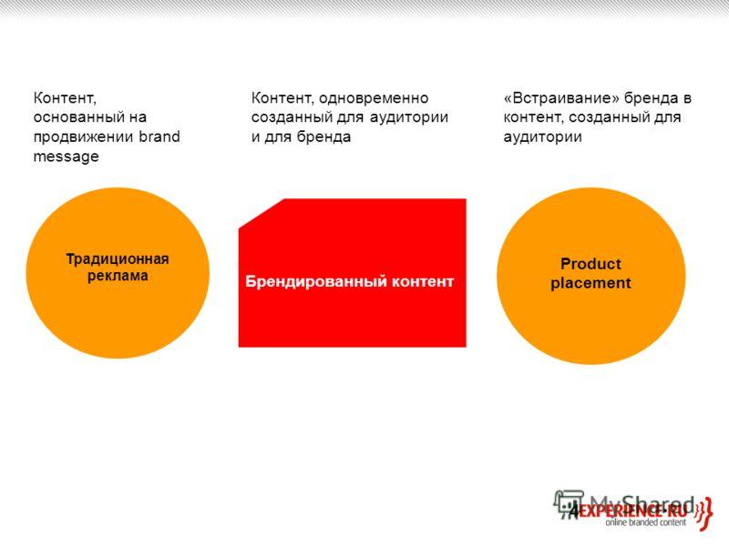 Традиционная реклама Product placement Брендированный контент Контент, основанный на продвижении brand message «Встраивание» бренда в контент, созданный для аудитории Контент, одновременно созданный для аудитории и для бренда
