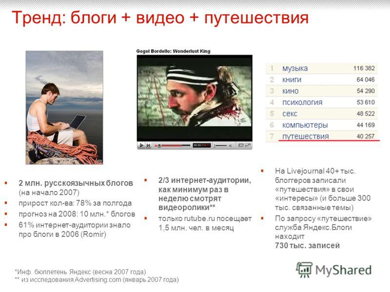 Тренд: блоги + видео + путешествия 2 млн. русскоязычных блогов (на начало 2007) прирост кол-ва: 78% за полгода прогноз на 2008: 10 млн.* блогов 61% интернет-аудитории знало про блоги в 2006 (Romir) *Инф. бюллетень Яндекс (весна 2007 года) ** из иссле