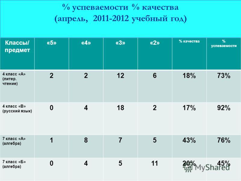 Классы/ предмет «5»«4»«3»«2» % качества% успеваемости 4 класс «А» (литер. чтение) 2212618%73% 4 класс «В» (русский язык) 0418217%92% 7 класс «А» (алгебра) 187543%76% 7 класс «Б» (алгебра) 0451120%45% % успеваемости % качества (апрель, 2011-2012 учебн