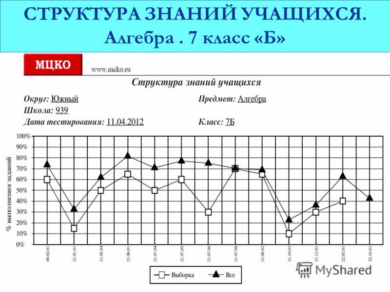 СТРУКТУРА ЗНАНИЙ УЧАЩИХСЯ. Алгебра. 7 класс «Б»