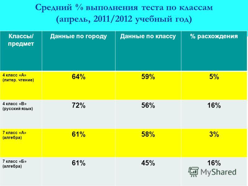 Средний % выполнения теста по классам (апрель, 2011/2012 учебный год) Классы/ предмет Данные по городуДанные по классу% расхождения 4 класс «А» (литер. чтение) 64%59%5% 4 класс «В» (русский язык) 72%56%16% 7 класс «А» (алгебра) 61%58%3% 7 класс «Б» (